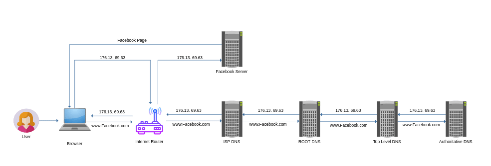 what is dns server